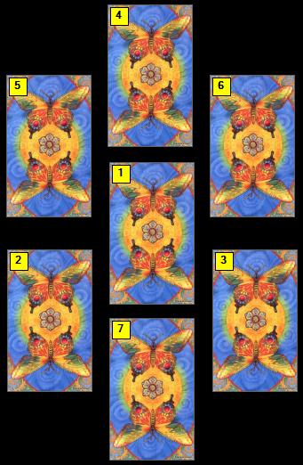 Spiritual Journey Tarot Spread