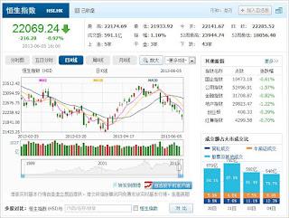 中国株コバンザメ投資 香港ハンセン指数20130605