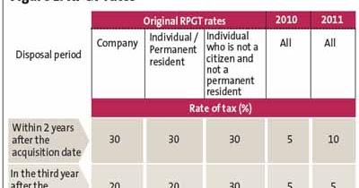 Property Tax Super Lien