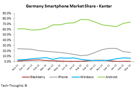 Germany Smartphone Market Share - Kantar