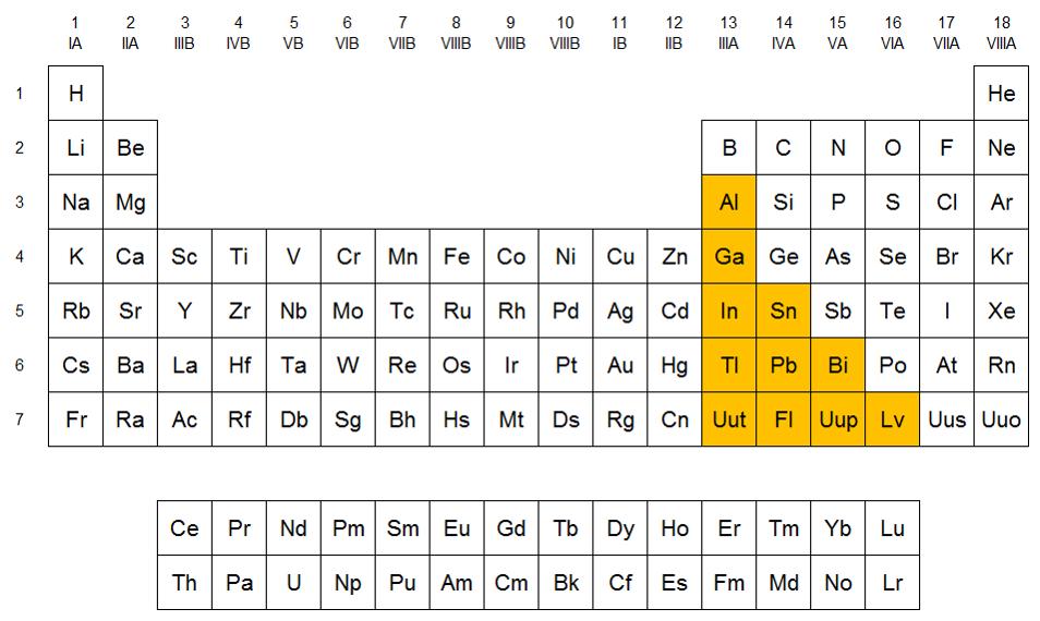Qumicas metales del bloque p posicin de los metales del bloque p en la tabla peridica urtaz Image collections