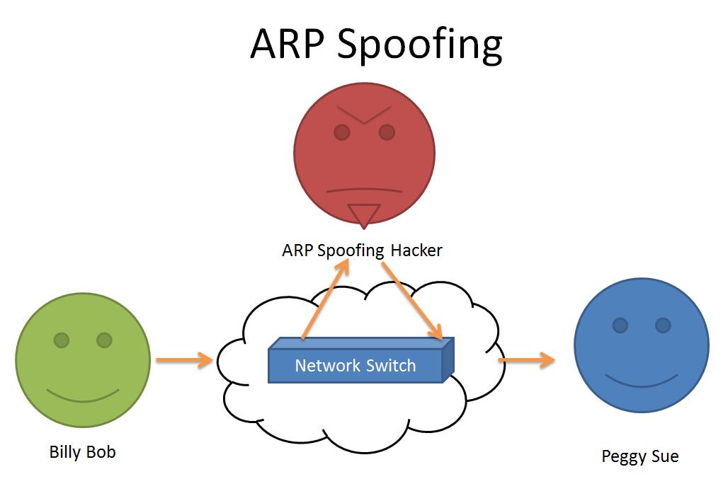 ARP Spoofing   Skynet Hacks