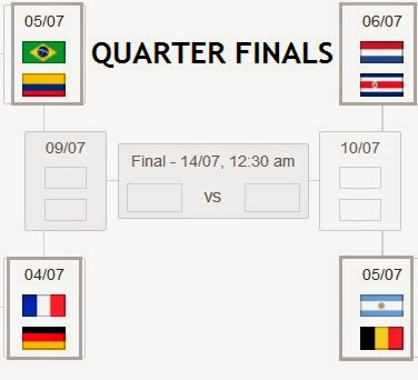 2014 World Cup Quarter-finals Schedule Date Matchup Time (ET) TV Prediction July 4 France vs. Germany 12:00 p.m. ESPN 2 FRA 3-2 DEU July 4 Brazil vs. Colombia 4:00 p.m. ESPN COL 2-1 BRA July 5 Argentina vs. Belgium 12:00 p.m. ESPN 2 ARG 2-2 BEL (ARG 5-3 penalties) July 5 Netherlands vs. Costa Rica 4:00 p.m. ESPN NED 3-1 CRC FIFA.com