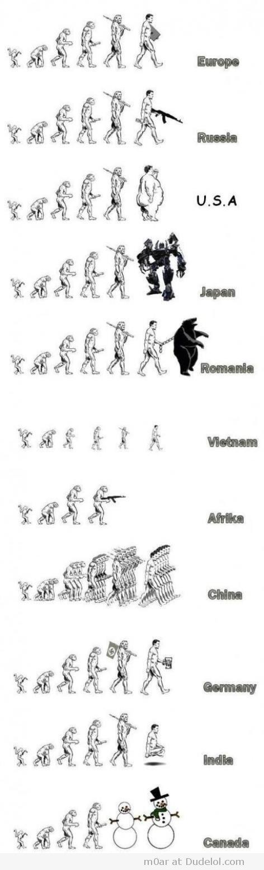 Evolução dos países humana