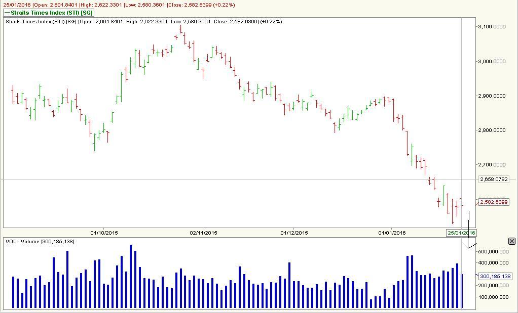 Top stock options volume