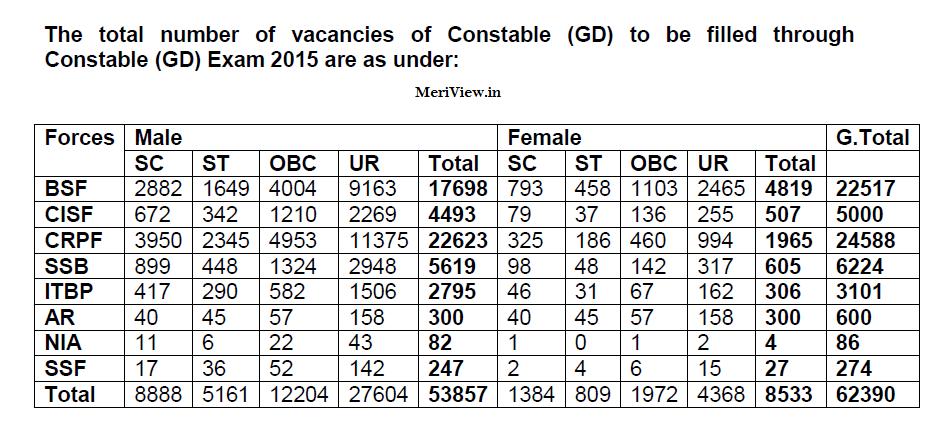 SSC Jobs 2015 - details of vacancies