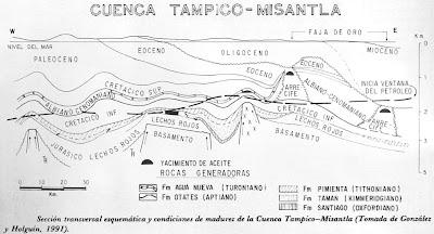 CUENCA TAMPICO-MISANTLA | MEXICO