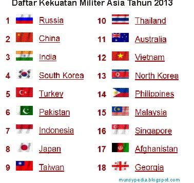 kekuatan-militer-indonesia-peringkat-15-dunia-tahun-2013-terbaru.html