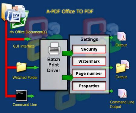 A-PDF Office to PDF 4.9.0