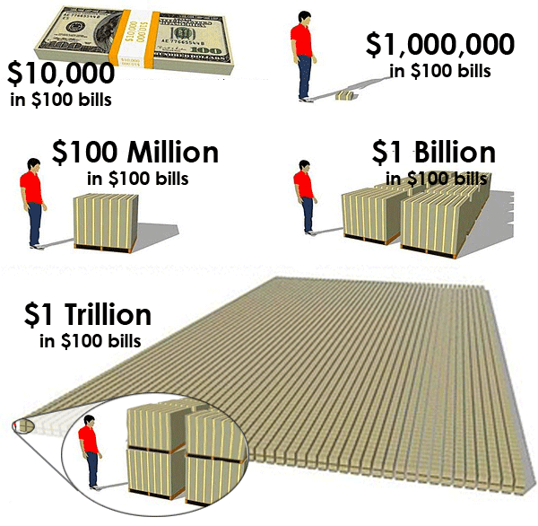 How do you write a trillion dollars
