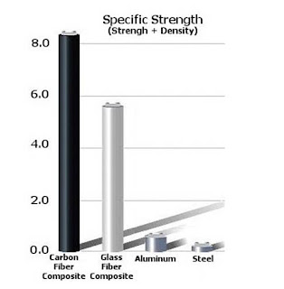 Golf shafts Steel versus Carbon Graphite