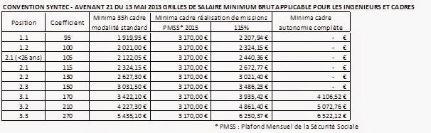 Cfdt cadres d 39 oracle france mars 2015 - Grille de salaire syntec ...