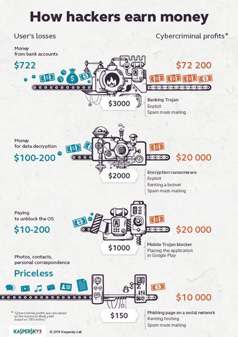 How Hackers Earn Money