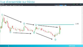 Nicox baisser dans la théorie de Dow