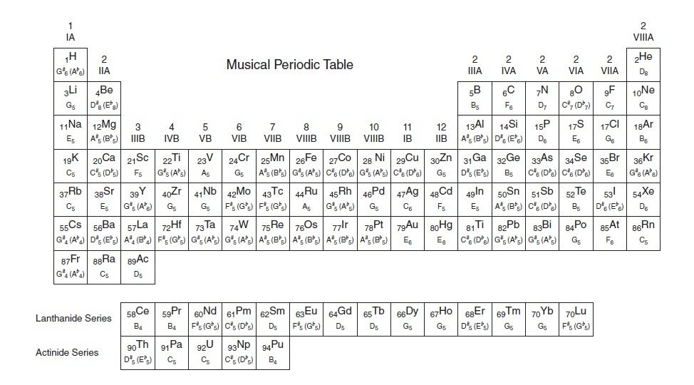 Periodic Table periodic table jpg : Just Like Cooking: Molecular Chords - A Musical Periodic Table