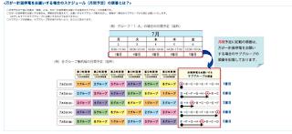 計画停電実施によるスケジュールの見方図