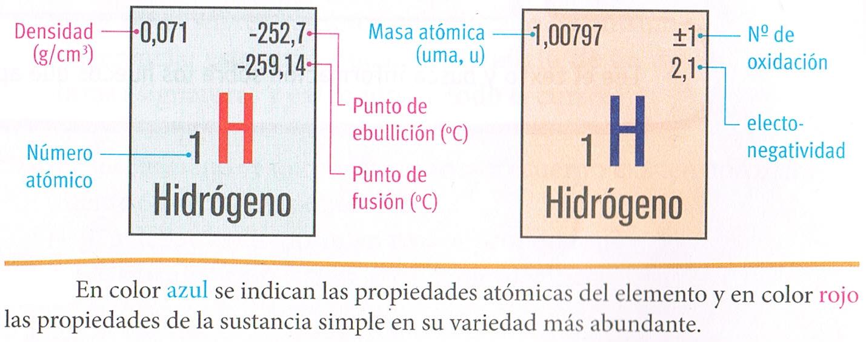 en el casillero correspondiente al hidrgeno se indican las propiedades del gas hidrgeno o dihidrgeno h2 - Ejercicios De Tabla Periodica De Los Elementos Quimicos