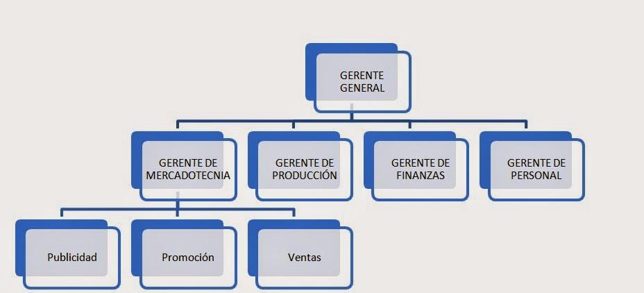 Inmobiliaria constructora ivan eirl for Organigrama de una empresa constructora