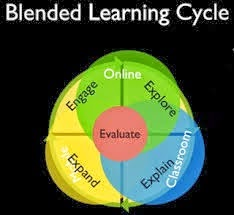This is a visual representation of the blended learning cycle. It list the major compenents of the blended learning cycle which are as follows; Engage, explore, explain, expand, evaluate, online, mobile, and classroom.