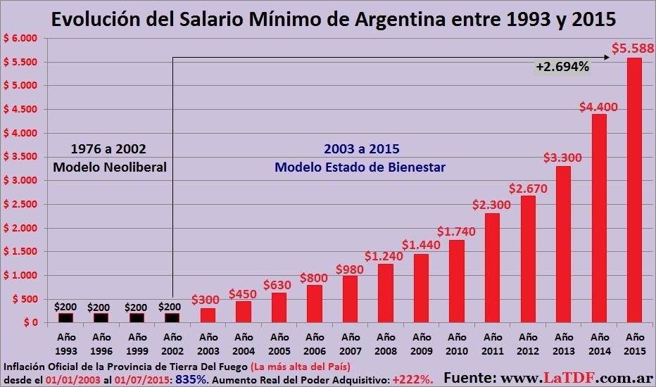 Salario Mínimo de Argentina 1993 a 2015