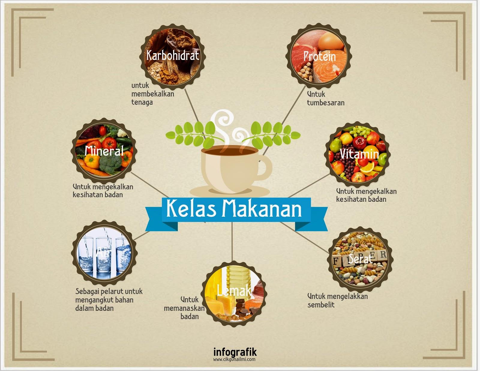Infografik Kelas Makanan