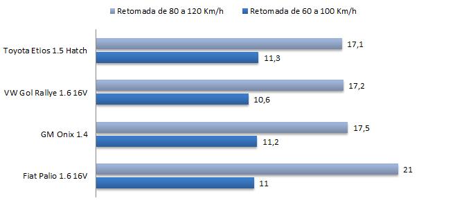 Gol 1.6 x HB20 1.6 x Palio 1.6 - desempenho