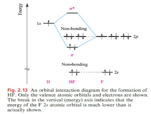 Teori orbital molekul chemistry carbon monoksida ccuart Image collections