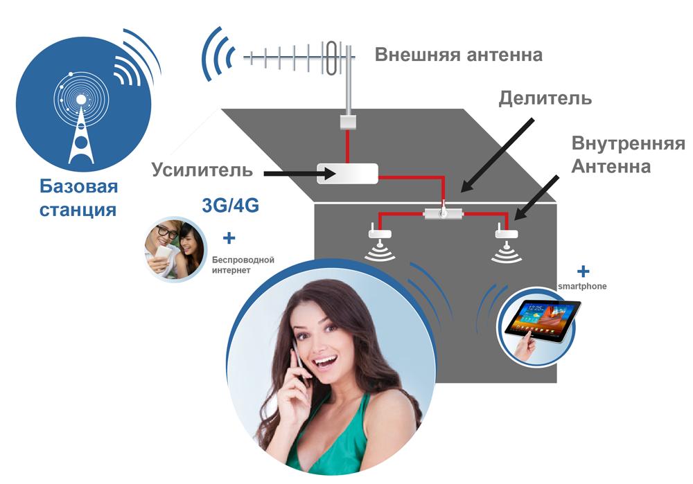 какой мобильный оператор лучше ловит интернет