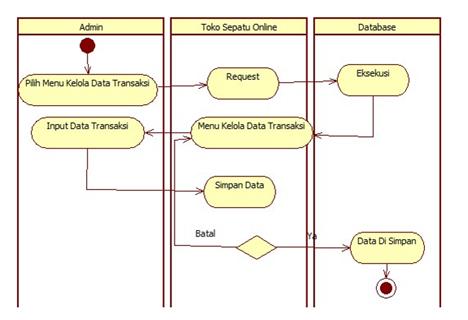 Activity diagram pemesanan barang online auto electrical wiring tutorial kampus com kumpulan tutorial rh tutorialkampus com activity diagram example sequence diagram online ccuart Image collections