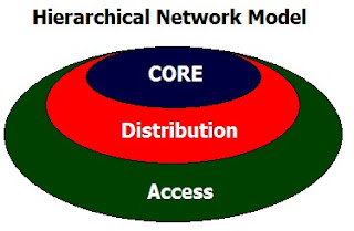 Hierarchical Network Model