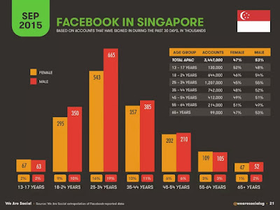 social media marketing singapore