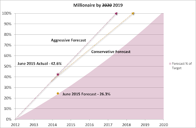Millionaire by 2020 2019 Plan – June 2015 Update