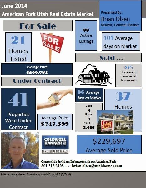American Fork Residential Market June 2014