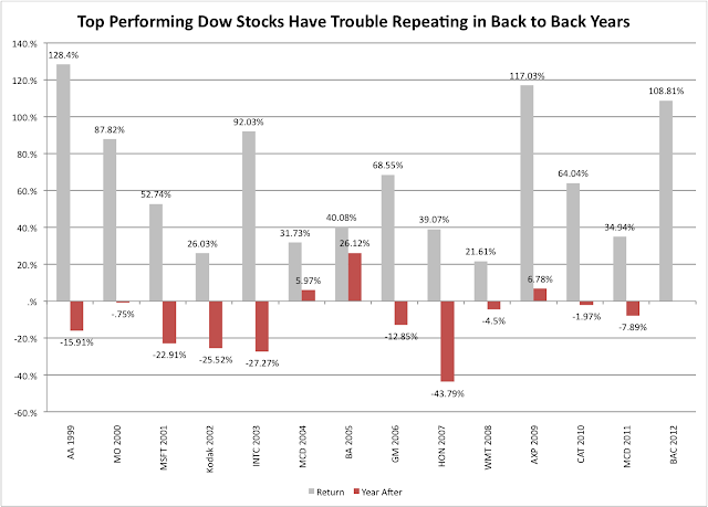 Performance of Best Dow Stock in Following Year