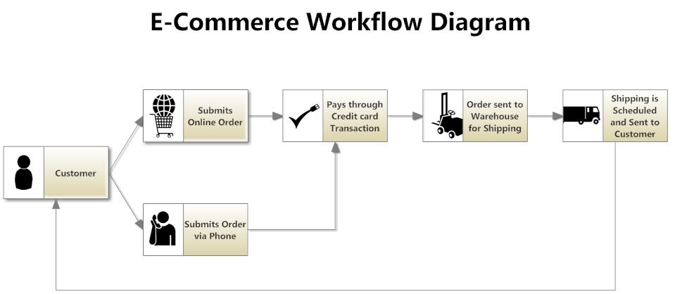 process flow diagram for e commerce website  juanribon, wiring diagram