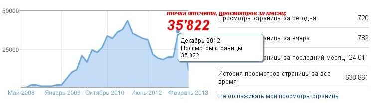 Количество просмотров в блоге за месяц - Кот Редискин