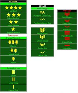 Tingkatan pangkat TNI