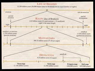 El día de Brahma