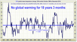 Global temperature trend from satellite data