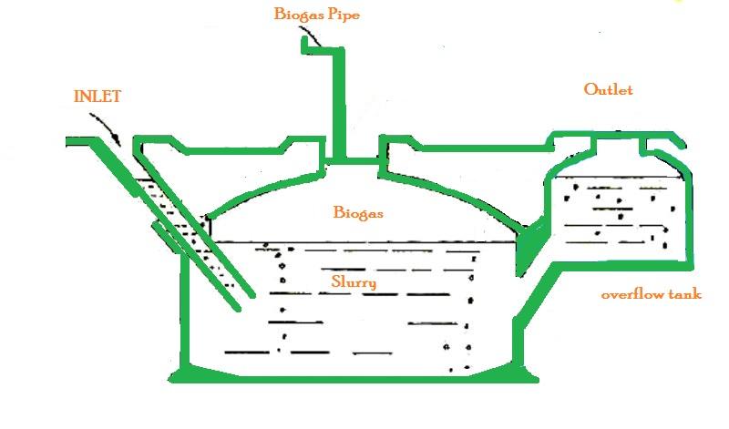 Awesome Home Biogas System Design Images - Interior Design Ideas ...