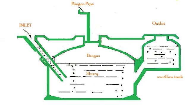 December 2012 ~ Biogas Technology