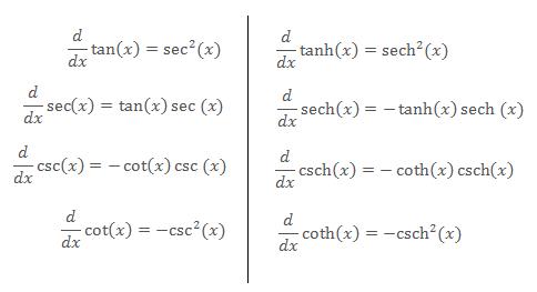 Multivariate Calculus: Hyperbolic Trig Functions