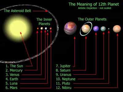 ubicación de Nibiru en el sistema solar