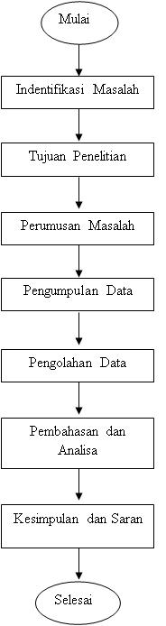 Yulianablog kerja praktek g lengkapheheh diagram alir penelitian untuk melakukan penelitian dan memperoleh hasil yang diinginkan maka penulis mengambarkan langkah langkah dalam menyelesaikan ccuart Images