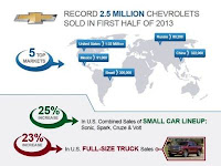 Chevrolet inregistreaza vanzari globale record in prima jumatate a anului 2013
