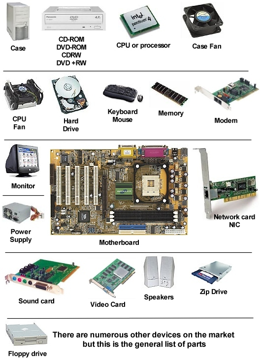 computer hardware: Computer Hardware Chart Computer Hardware Devices List