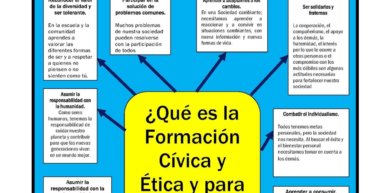 F. C. Y E.: ¿Que es la Formación Cívica y Ética y para que