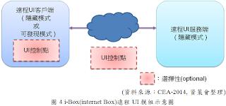 i-Box(internet Box)遠程UI模組圖