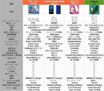 au スマホ スペック表 比較 アクオスフォン Xperia URBANO HTC J ONE