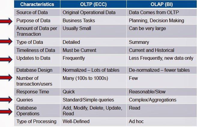 TIME 4 SAP SECURITY : Diff between R3 & BI (OLTP vs OLAP)